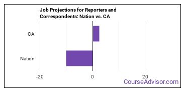 Job Projections for Reporters and Correspondents: Nation vs. CA