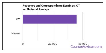 Reporters and Correspondents Earnings: CT vs. National Average