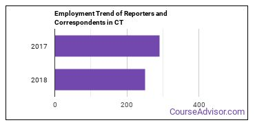 Reporters and Correspondents in CT Employment Trend