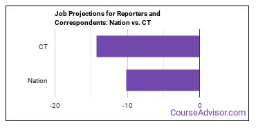 Job Projections for Reporters and Correspondents: Nation vs. CT