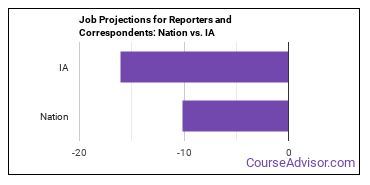 Job Projections for Reporters and Correspondents: Nation vs. IA