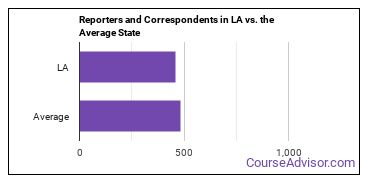 Reporters and Correspondents in LA vs. the Average State