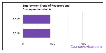 Reporters and Correspondents in LA Employment Trend