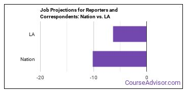 Job Projections for Reporters and Correspondents: Nation vs. LA