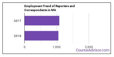 Reporters and Correspondents in MA Employment Trend