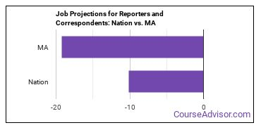 Job Projections for Reporters and Correspondents: Nation vs. MA