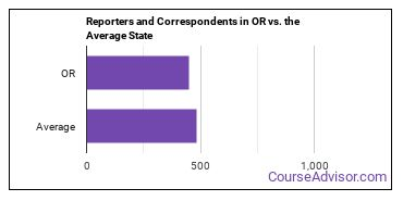 Reporters and Correspondents in OR vs. the Average State