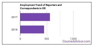 Reporters and Correspondents in OR Employment Trend