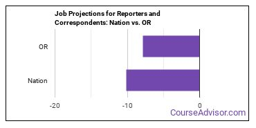 Job Projections for Reporters and Correspondents: Nation vs. OR