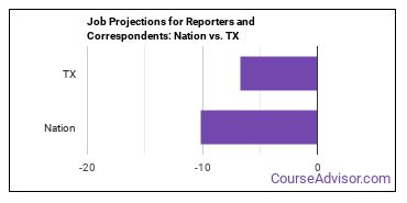 Job Projections for Reporters and Correspondents: Nation vs. TX