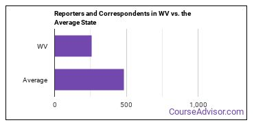 Reporters and Correspondents in WV vs. the Average State