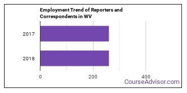 Reporters and Correspondents in WV Employment Trend