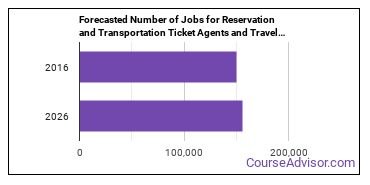 Forecasted Number of Jobs for Reservation and Transportation Ticket Agents and Travel Clerks in U.S.