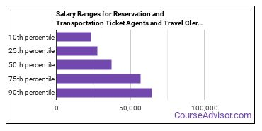 Salary Ranges for Reservation and Transportation Ticket Agents and Travel Clerks