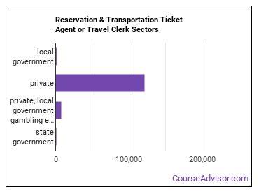 Reservation & Transportation Ticket Agent or Travel Clerk Sectors