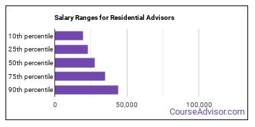 Salary Ranges for Residential Advisors