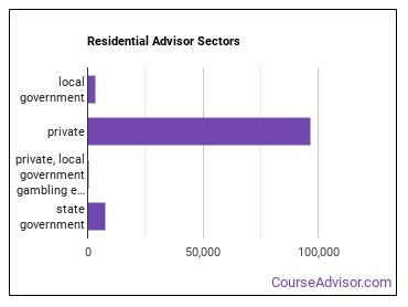 Residential Advisor Sectors