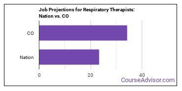 Job Projections for Respiratory Therapists: Nation vs. CO