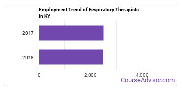 Respiratory Therapists in KY Employment Trend