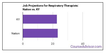 Job Projections for Respiratory Therapists: Nation vs. KY