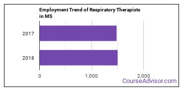 Respiratory Therapists in MS Employment Trend