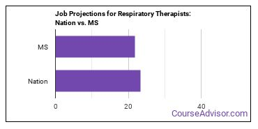 Job Projections for Respiratory Therapists: Nation vs. MS