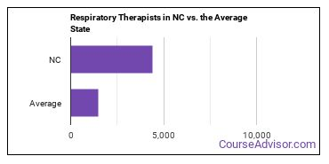 Respiratory Therapists in NC vs. the Average State