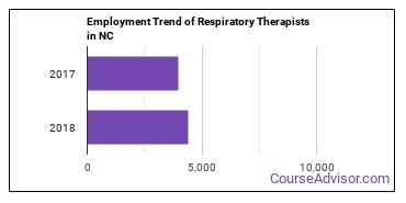 Respiratory Therapists in NC Employment Trend