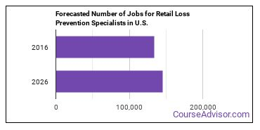 Forecasted Number of Jobs for Retail Loss Prevention Specialists in U.S.