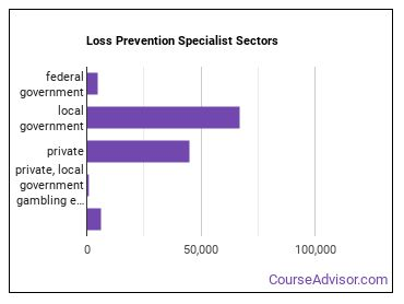 Loss Prevention Specialist Sectors
