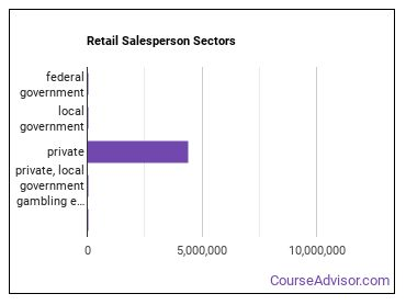 Retail Salesperson Sectors