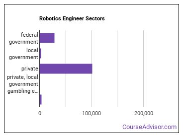 Robotics Engineer Sectors