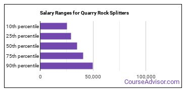 Salary Ranges for Quarry Rock Splitters
