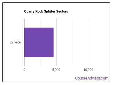 Quarry Rock Splitter Sectors