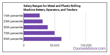 Salary Ranges for Metal and Plastic Rolling Machine Setters, Operators, and Tenders