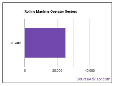 Rolling Machine Operator Sectors