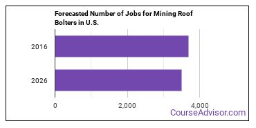 Forecasted Number of Jobs for Mining Roof Bolters in U.S.