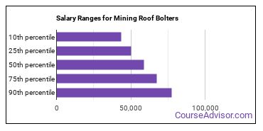 Salary Ranges for Mining Roof Bolters