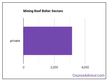 Mining Roof Bolter Sectors