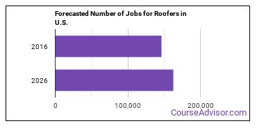 Forecasted Number of Jobs for Roofers in U.S.