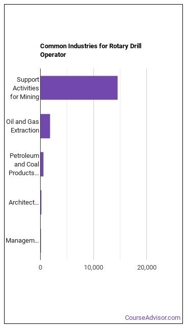 Drill Operator Industries