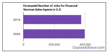 Forecasted Number of Jobs for Financial Services Sales Agents in U.S.
