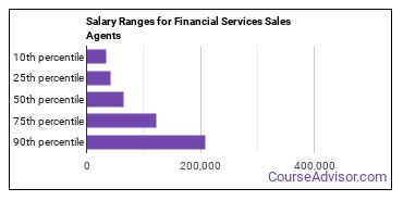 Salary Ranges for Financial Services Sales Agents