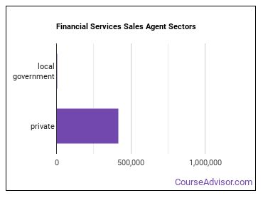 Financial Services Sales Agent Sectors