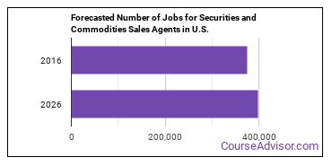 Forecasted Number of Jobs for Securities and Commodities Sales Agents in U.S.