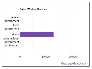 Sales Worker Sectors