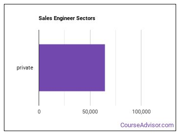 Sales Engineer Sectors