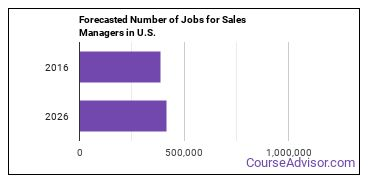 Forecasted Number of Jobs for Sales Managers in U.S.