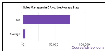 Sales Managers in CA vs. the Average State