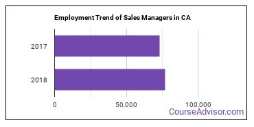 Sales Managers in CA Employment Trend